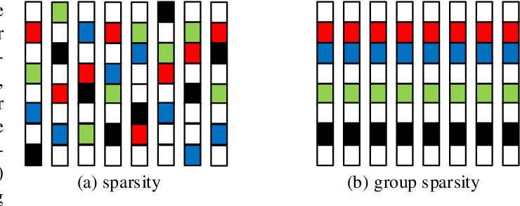 Figure 1 for Group Sparsity Residual Constraint for Image Denoising