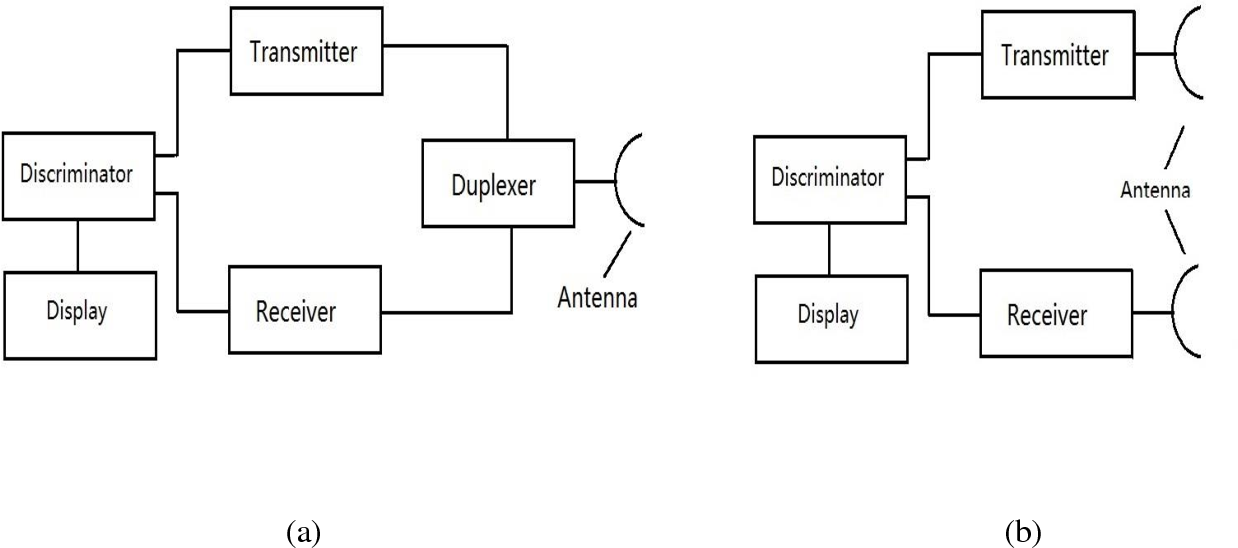 PDF] Beamforming in MIMO Radar - Semantic Scholar