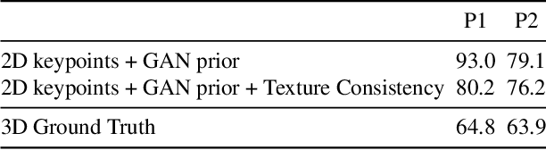 Figure 2 for TexturePose: Supervising Human Mesh Estimation with Texture Consistency