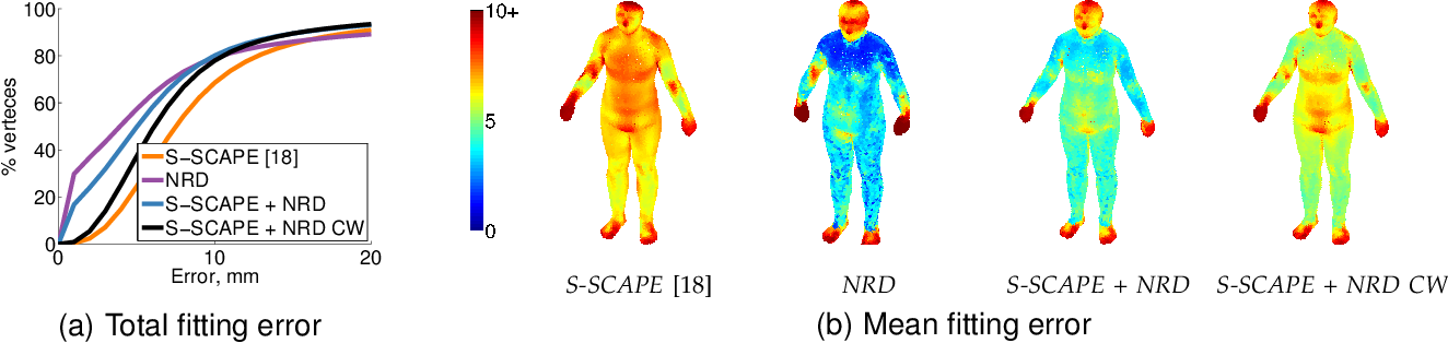 Figure 1 for Building Statistical Shape Spaces for 3D Human Modeling