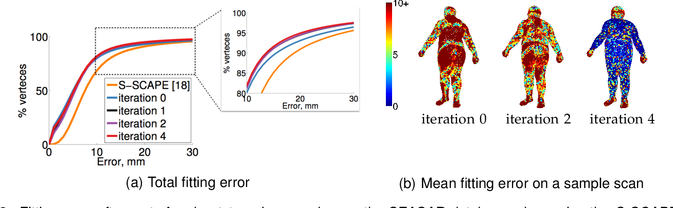 Figure 2 for Building Statistical Shape Spaces for 3D Human Modeling