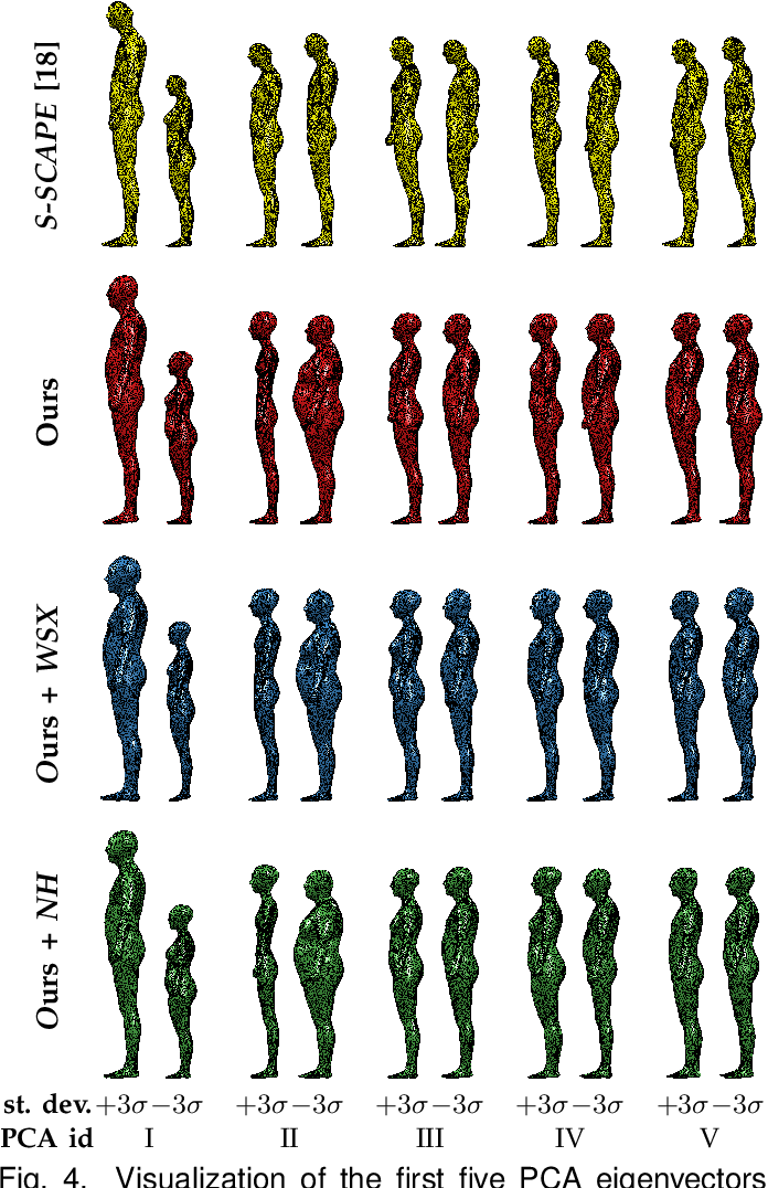 Figure 4 for Building Statistical Shape Spaces for 3D Human Modeling