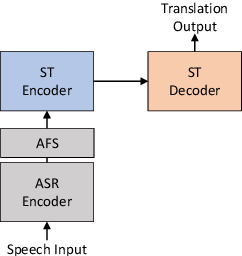 Figure 3 for Adaptive Feature Selection for End-to-End Speech Translation