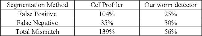 Figure 2 for Towards automated high-throughput screening of C. elegans on agar