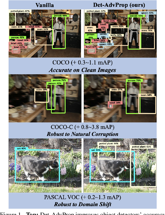 Figure 1 for Robust and Accurate Object Detection via Adversarial Learning