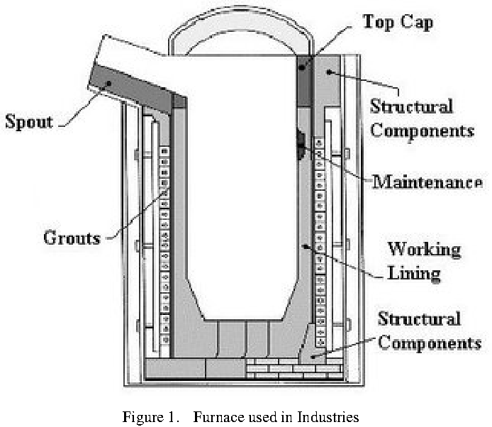 Paper On Numerical Analysis Of Induction Furnace Semantic Scholar