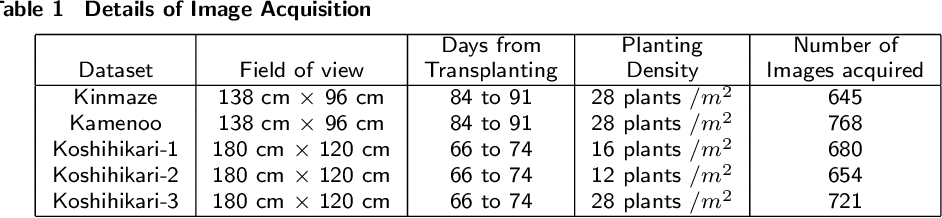 Figure 1 for Automatic estimation of heading date of paddy rice using deep learning