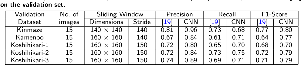 Figure 3 for Automatic estimation of heading date of paddy rice using deep learning