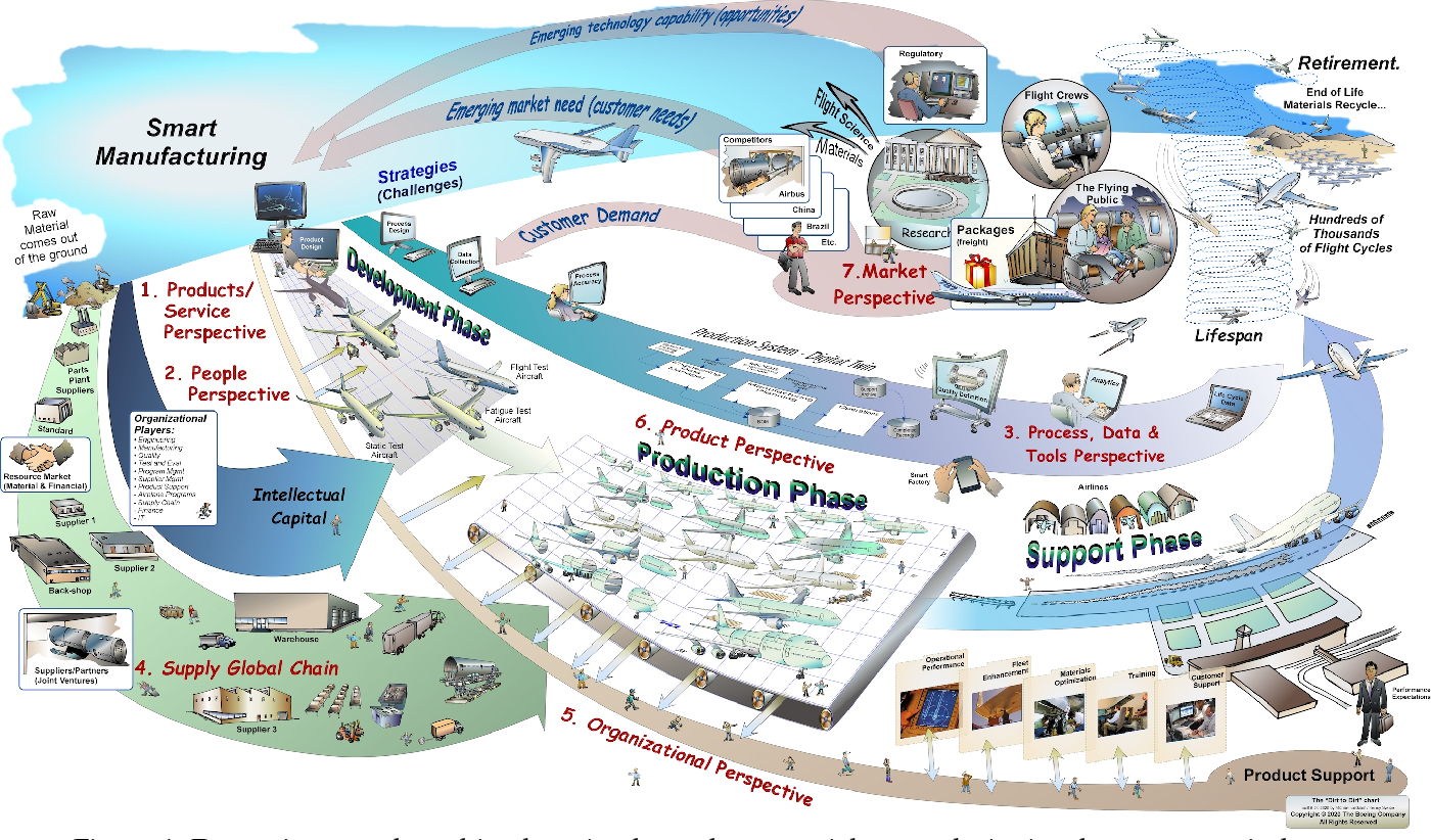 Figure 1 for Data-Driven Aerospace Engineering: Reframing the Industry with Machine Learning