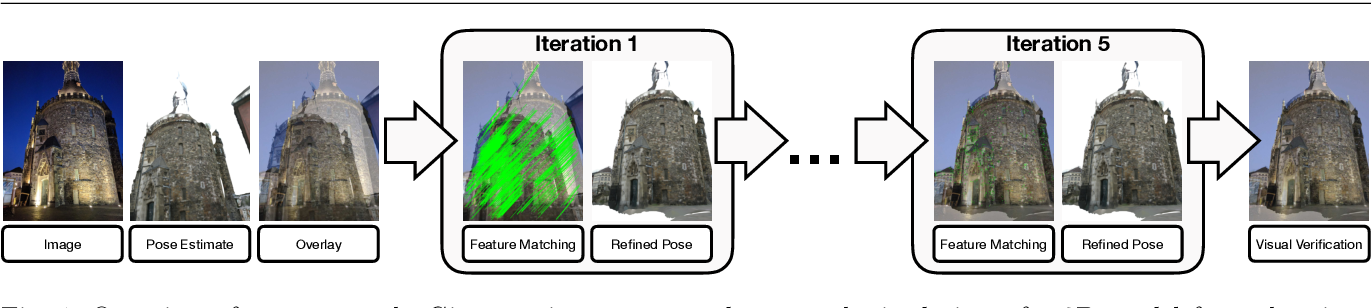 Figure 1 for Reference Pose Generation for Visual Localization via Learned Features and View Synthesis