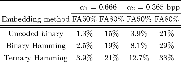Table 1. False alarms at 50% and 80% stego image detection for three embedding methods and two relative payloads.