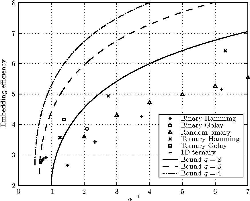 Fig. 1. Embedding efficiency of various q-ary codes with the upper bound (8) for q = 2, 3, 4.