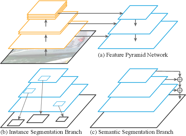 Figure 1 for Panoptic Feature Pyramid Networks