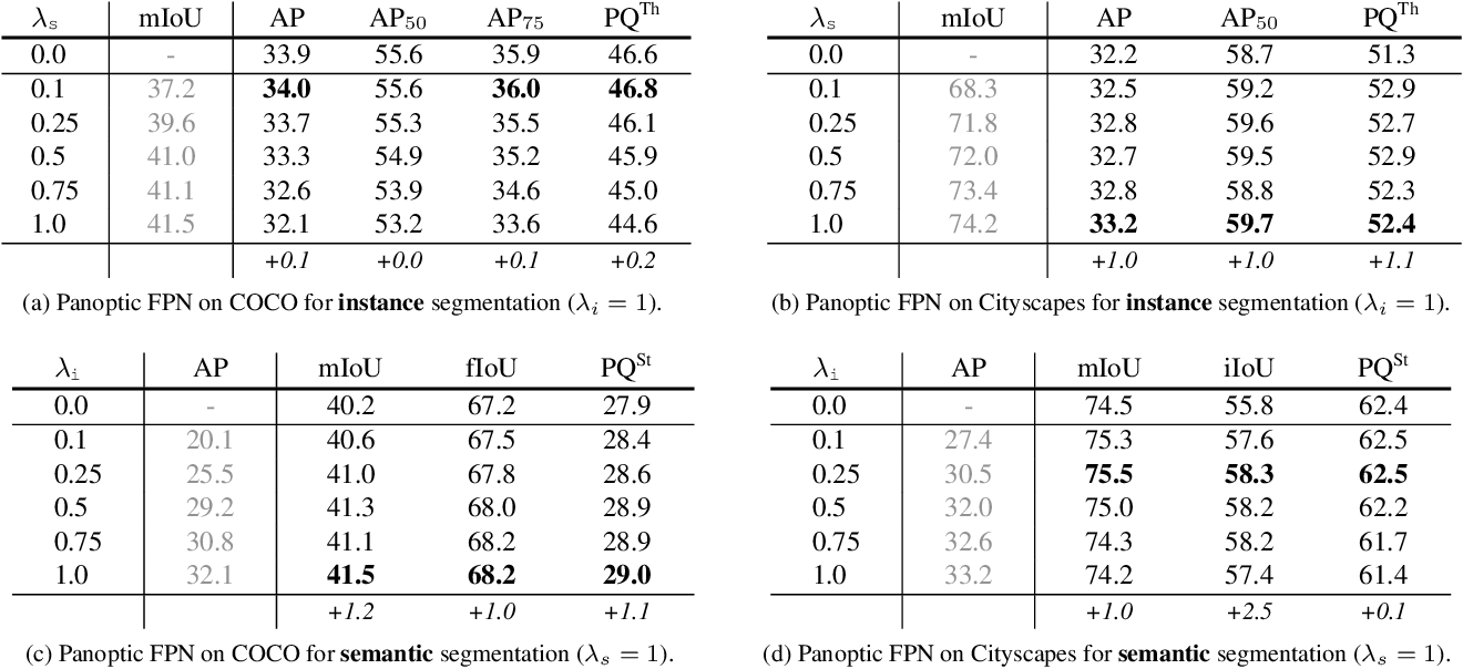 Figure 4 for Panoptic Feature Pyramid Networks
