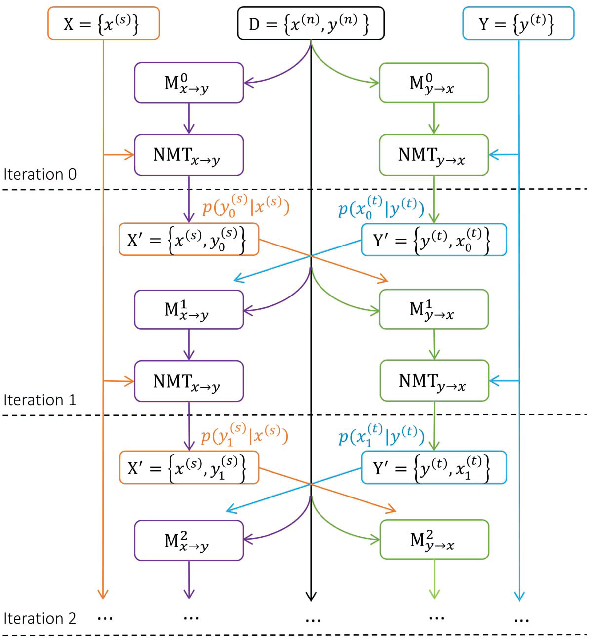 Figure 1 for Joint Training for Neural Machine Translation Models with Monolingual Data