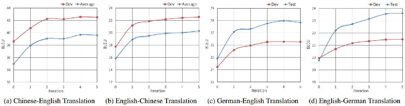 Figure 4 for Joint Training for Neural Machine Translation Models with Monolingual Data