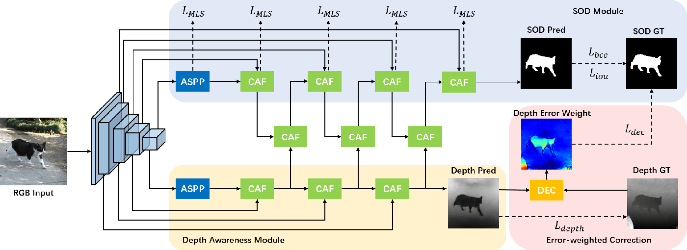 Figure 3 for Is Depth Really Necessary for Salient Object Detection?