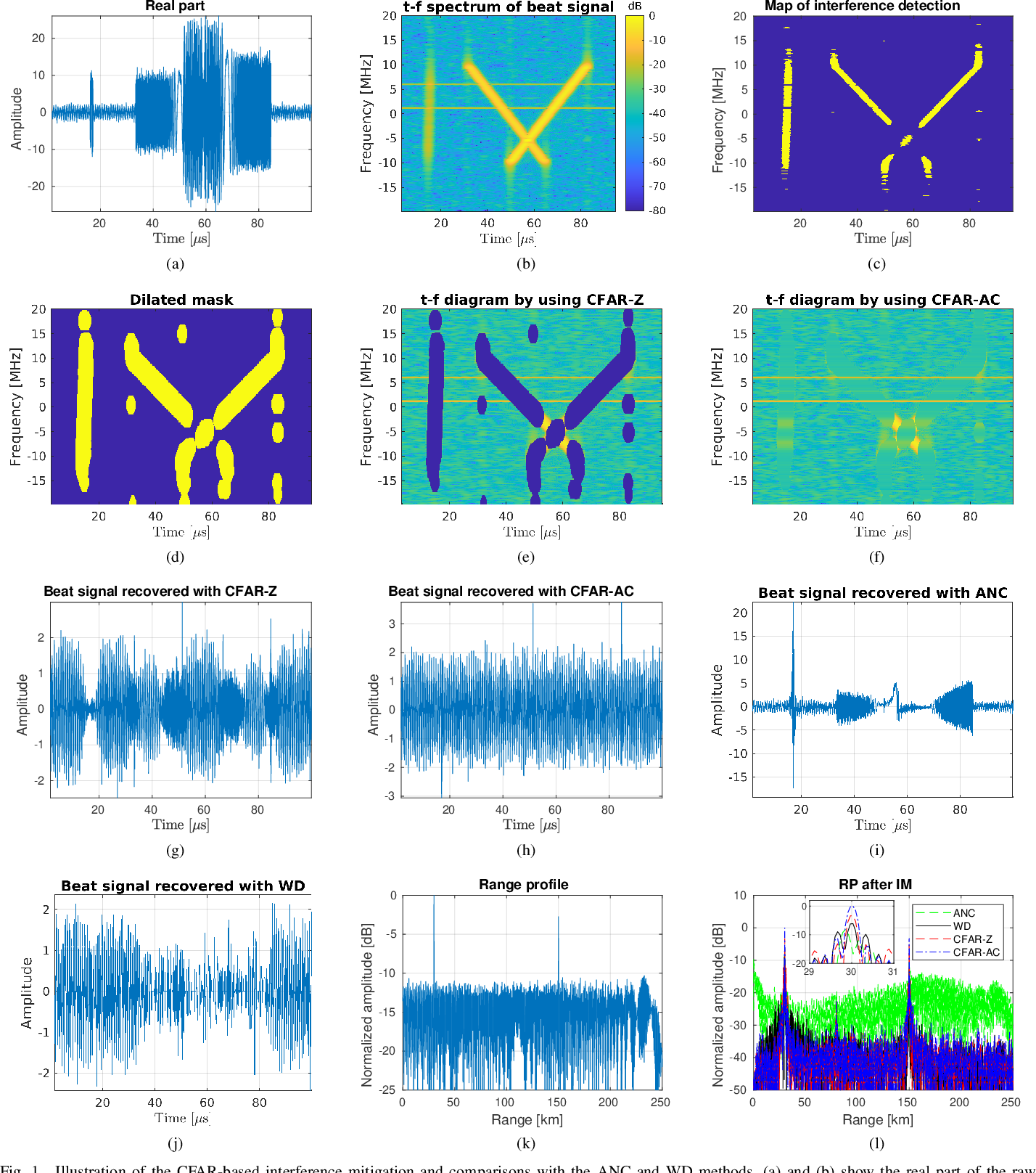 Figure 1 for CFAR-Based Interference Mitigation for FMCW Automotive Radar Systems