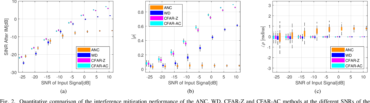 Figure 2 for CFAR-Based Interference Mitigation for FMCW Automotive Radar Systems