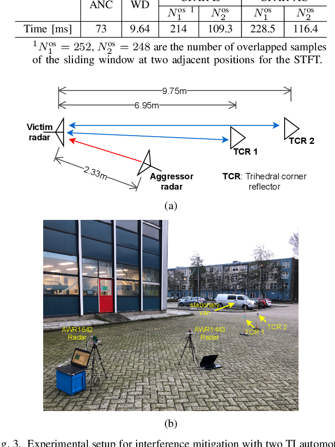 Figure 3 for CFAR-Based Interference Mitigation for FMCW Automotive Radar Systems