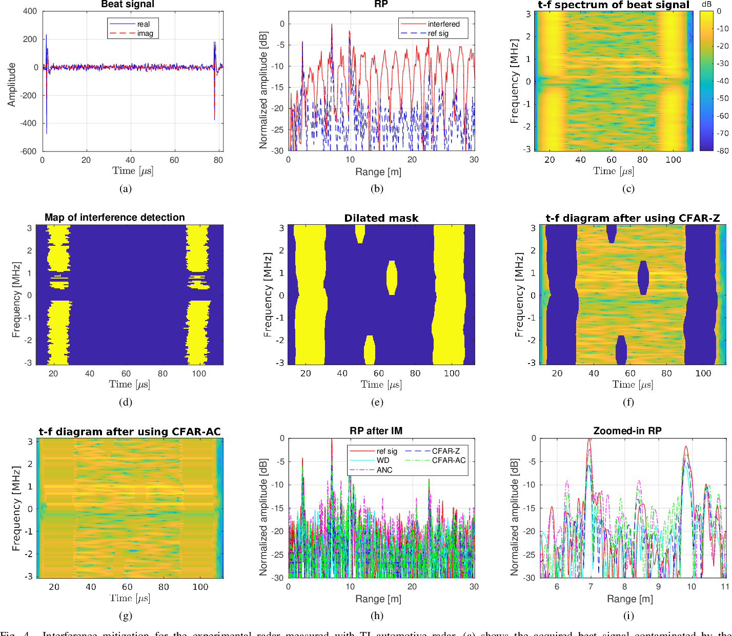 Figure 4 for CFAR-Based Interference Mitigation for FMCW Automotive Radar Systems