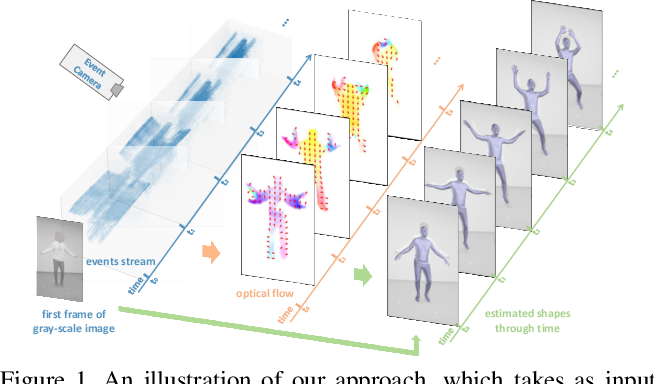 Figure 1 for EventHPE: Event-based 3D Human Pose and Shape Estimation