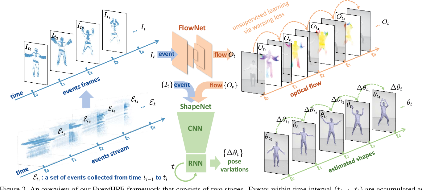 Figure 3 for EventHPE: Event-based 3D Human Pose and Shape Estimation