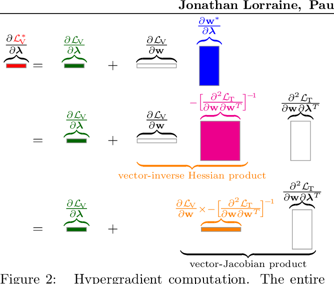 Figure 3 for Optimizing Millions of Hyperparameters by Implicit Differentiation