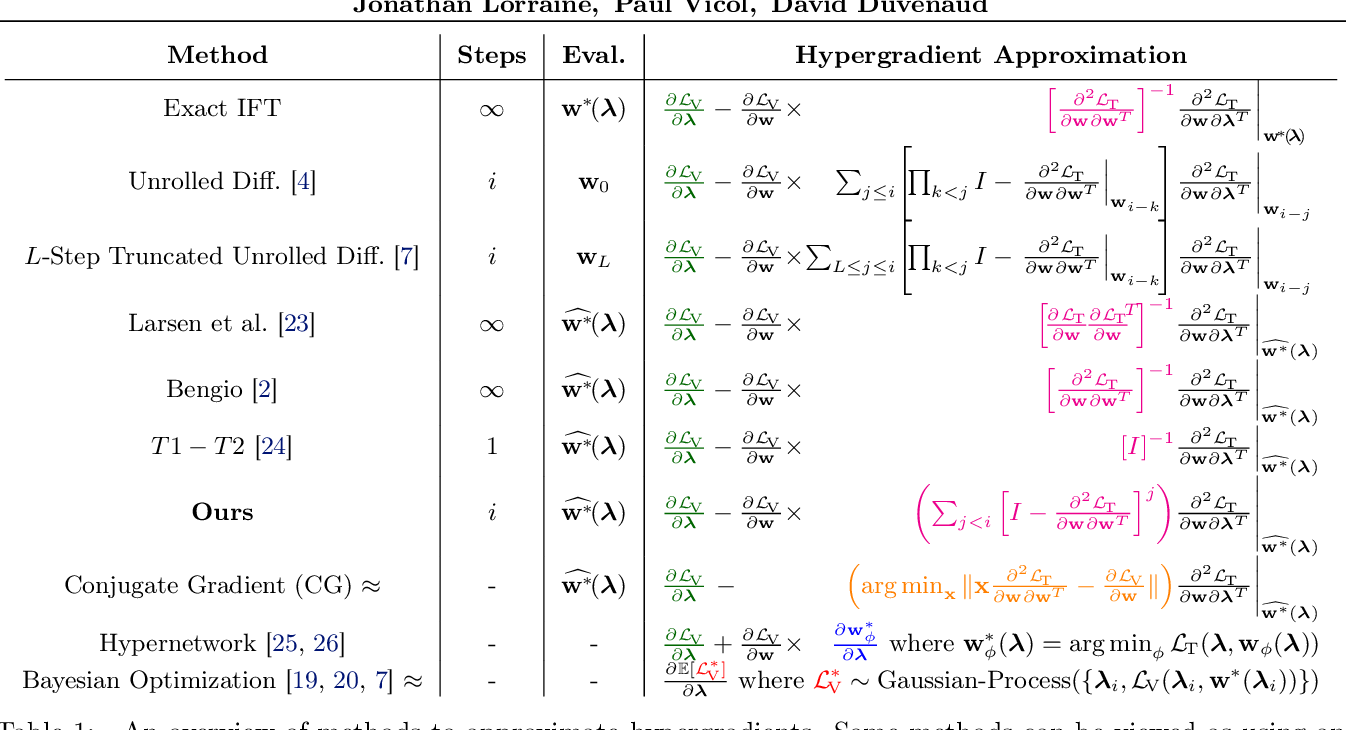 Figure 2 for Optimizing Millions of Hyperparameters by Implicit Differentiation