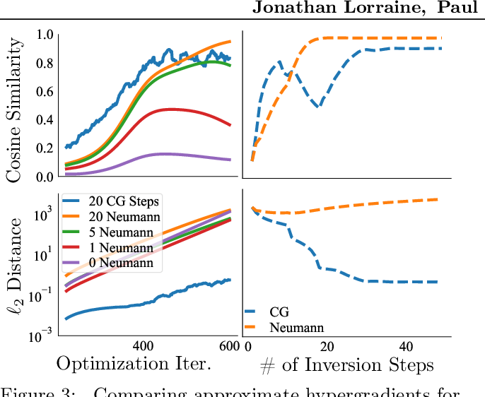 Figure 4 for Optimizing Millions of Hyperparameters by Implicit Differentiation