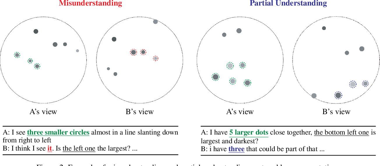 Figure 3 for An Annotated Corpus of Reference Resolution for Interpreting Common Grounding