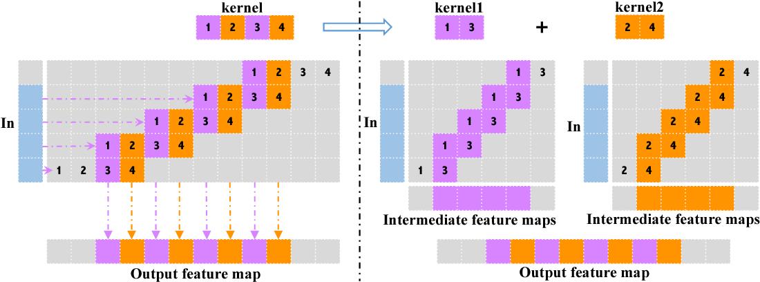 Figure 3 for Pixel Deconvolutional Networks