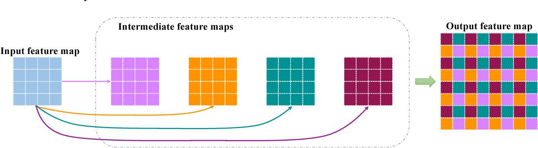 Figure 4 for Pixel Deconvolutional Networks