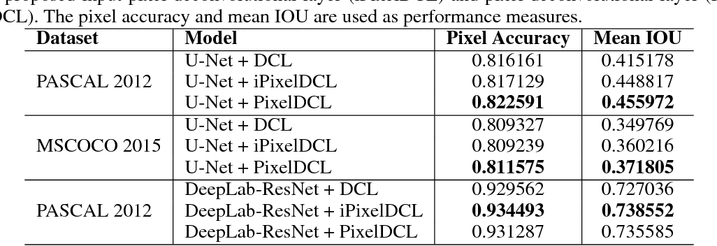 Figure 2 for Pixel Deconvolutional Networks