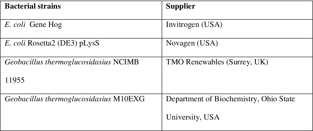 Table 2.1: Bacterial strains used in this study