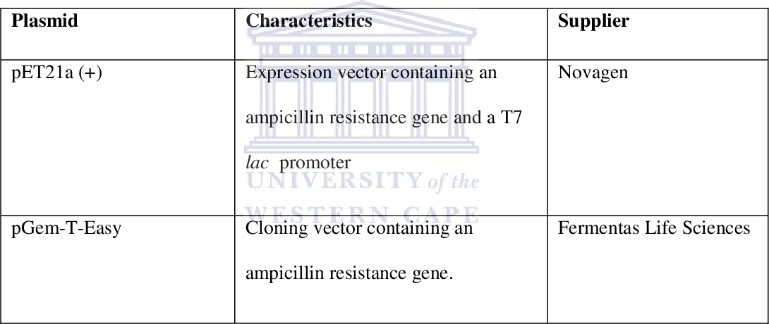 Table 2.2: Plasmids used in this study