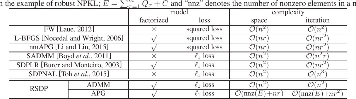 Figure 1 for Robust Learning from Noisy Side-information by Semidefinite Programming