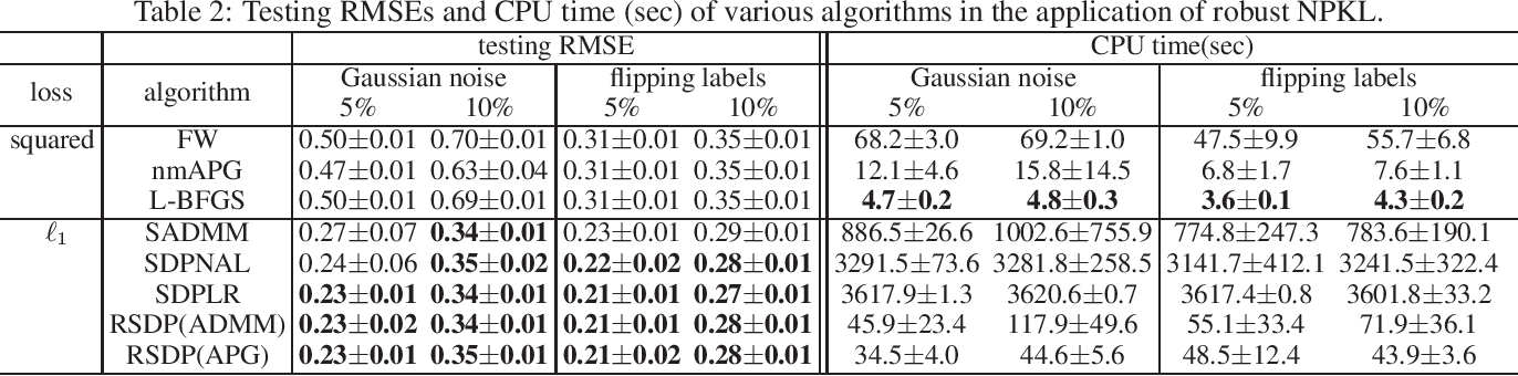Figure 2 for Robust Learning from Noisy Side-information by Semidefinite Programming