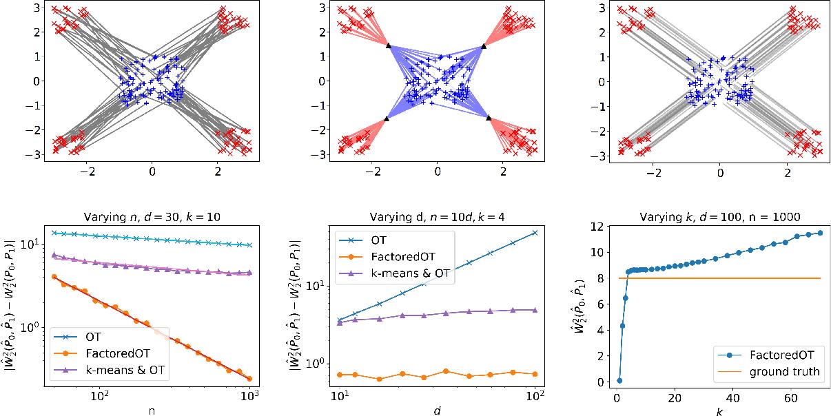 Figure 1 for Statistical Optimal Transport via Factored Couplings