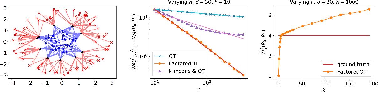 Figure 3 for Statistical Optimal Transport via Factored Couplings