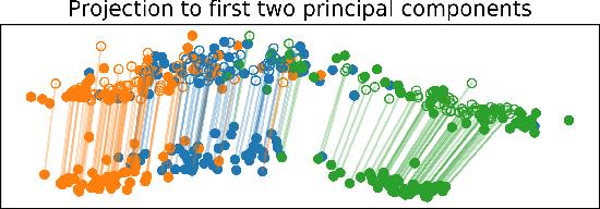 Figure 4 for Statistical Optimal Transport via Factored Couplings