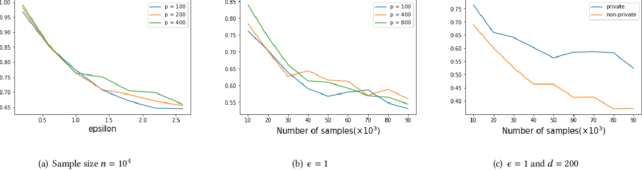 Figure 3 for High Dimensional Differentially Private Stochastic Optimization with Heavy-tailed Data