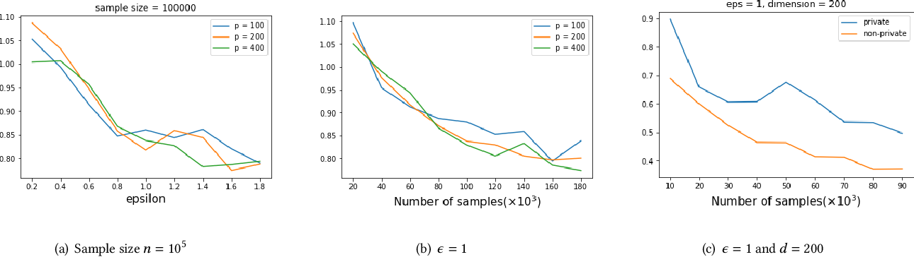 Figure 4 for High Dimensional Differentially Private Stochastic Optimization with Heavy-tailed Data
