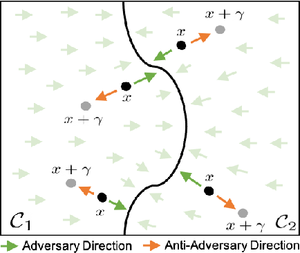 Figure 1 for Combating Adversaries with Anti-Adversaries