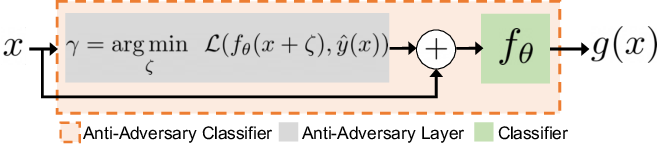 Figure 3 for Combating Adversaries with Anti-Adversaries