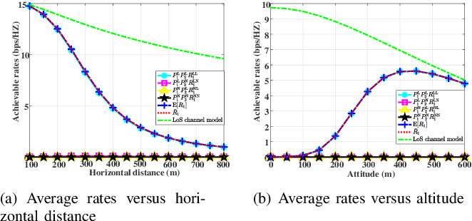 Figure 1 for Elevation Angle-Dependent Trajectory Design for Aerial RIS-aided Communication