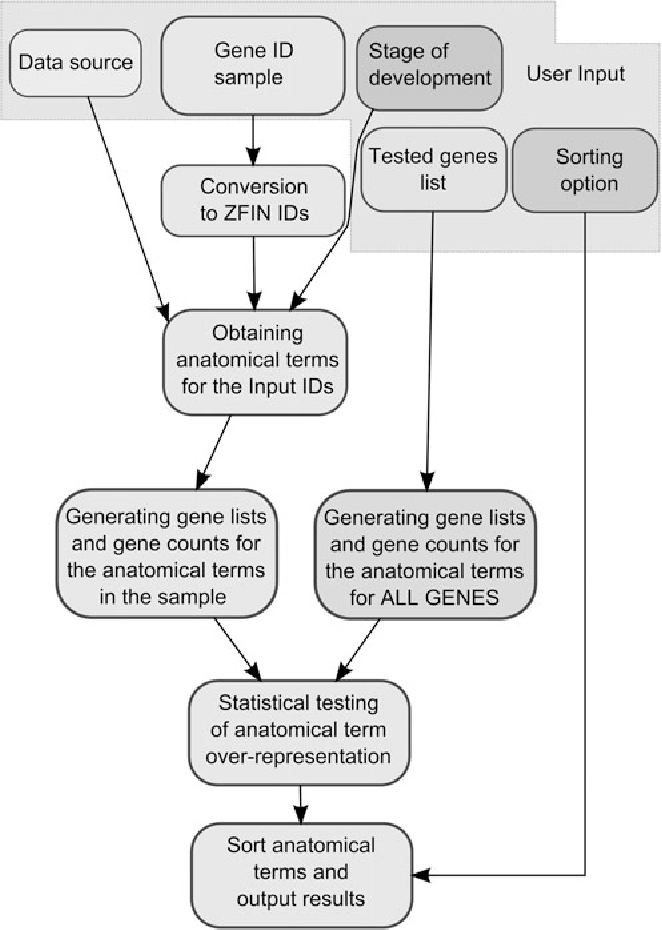 Zebrafish Expression Ontology of Gene Sets (ZEOGS): a tool to ...