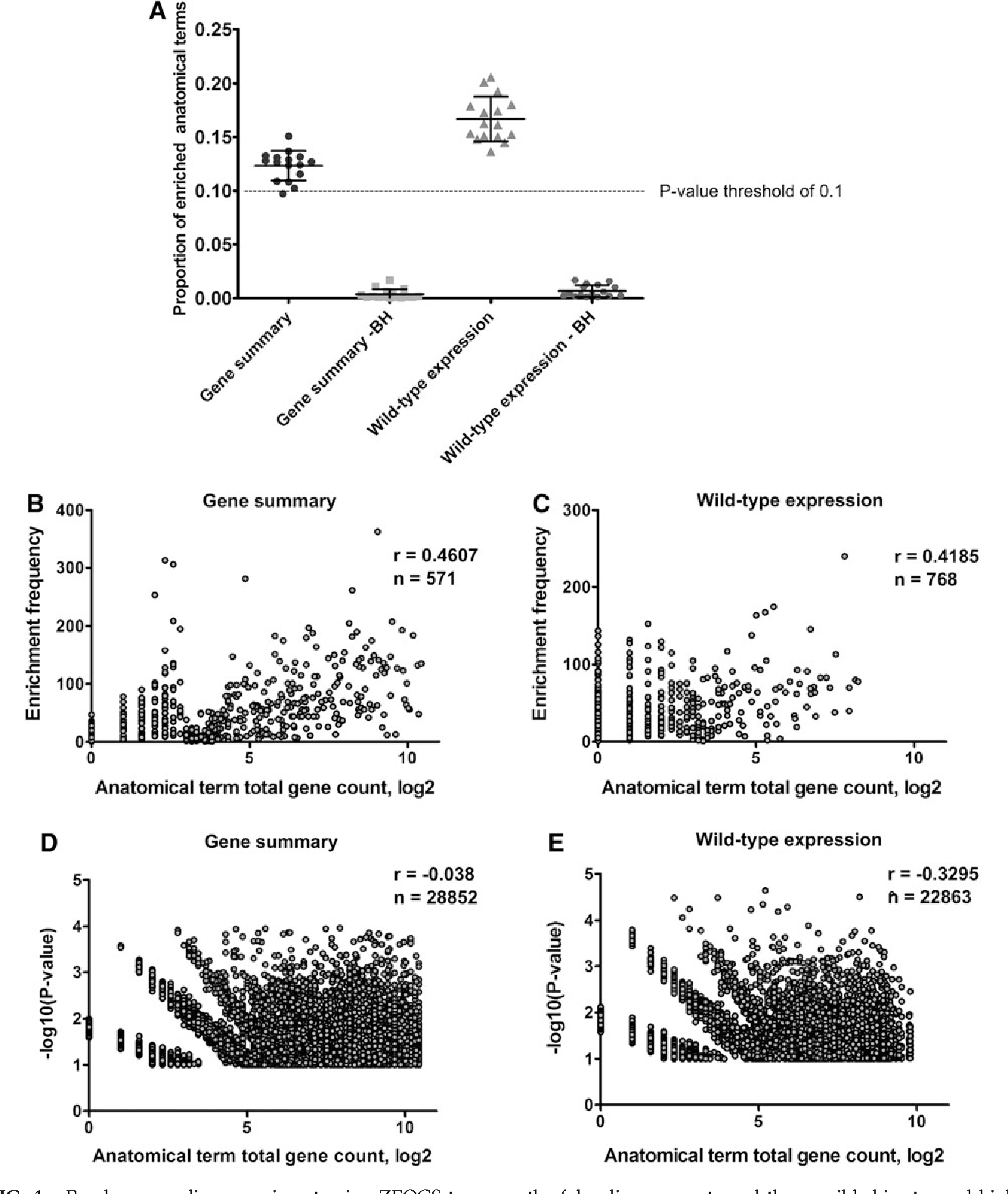 Figure 4 from Zebrafish Expression Ontology of Gene Sets (ZEOGS): a ...