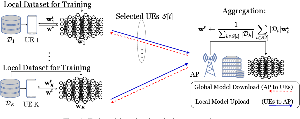 Figure 1 for Sliding Differential Evolution Scheduling for Federated Learning in Bandwidth-Limited Networks