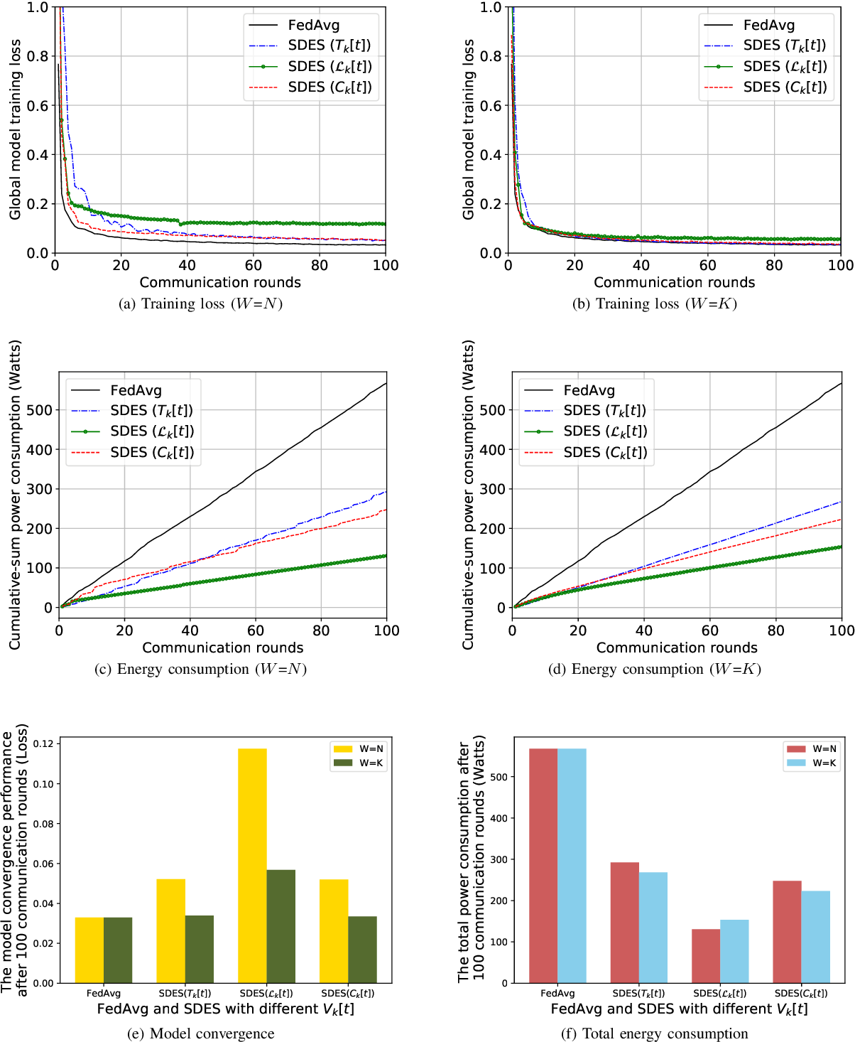 Figure 3 for Sliding Differential Evolution Scheduling for Federated Learning in Bandwidth-Limited Networks